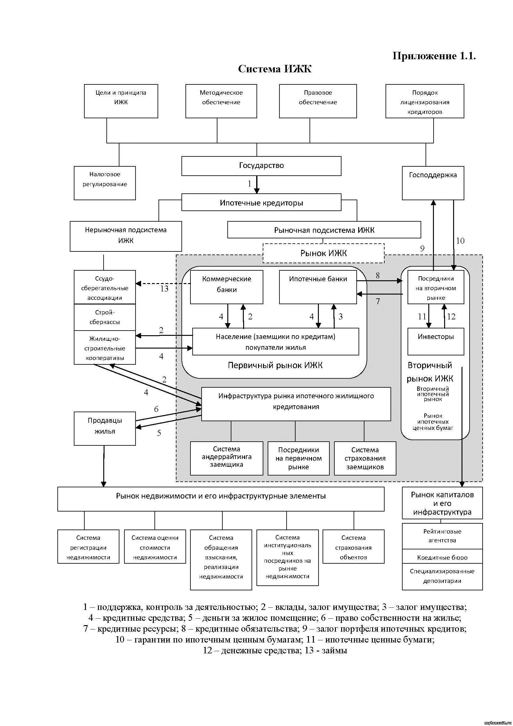 Реферат Жилищно ипотечное кредитование понятие и сущность  Система ИЖК