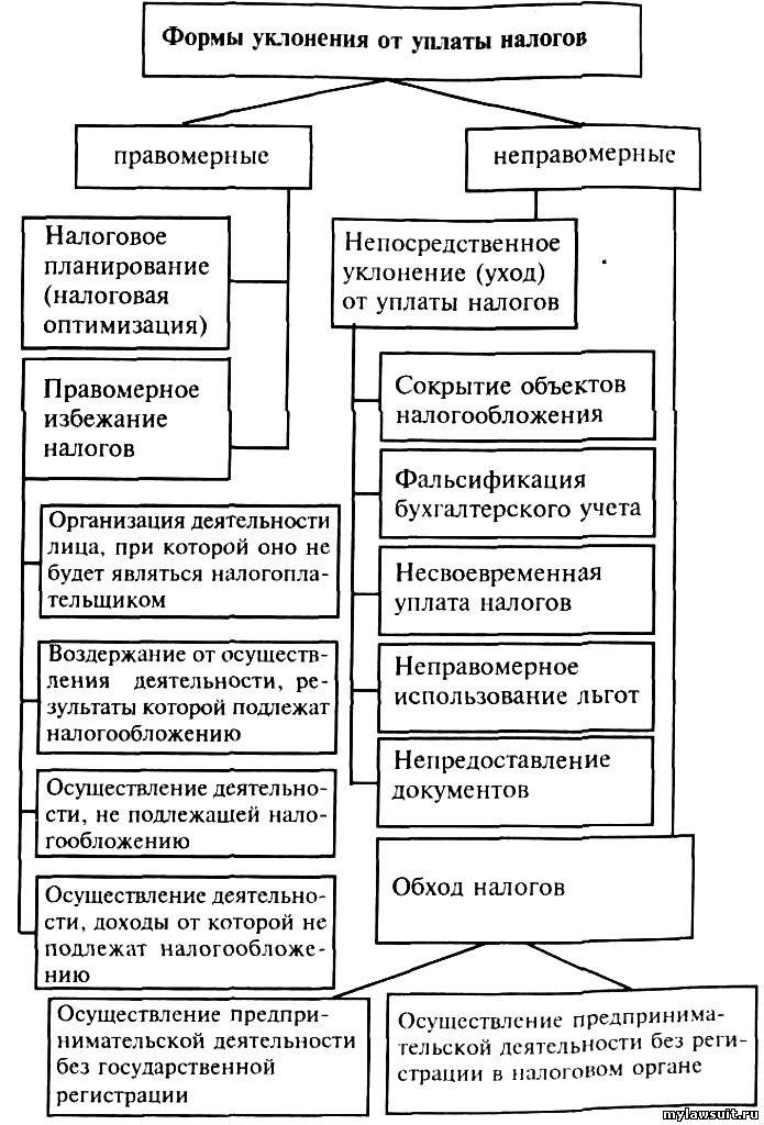 Налоги В России Кратко